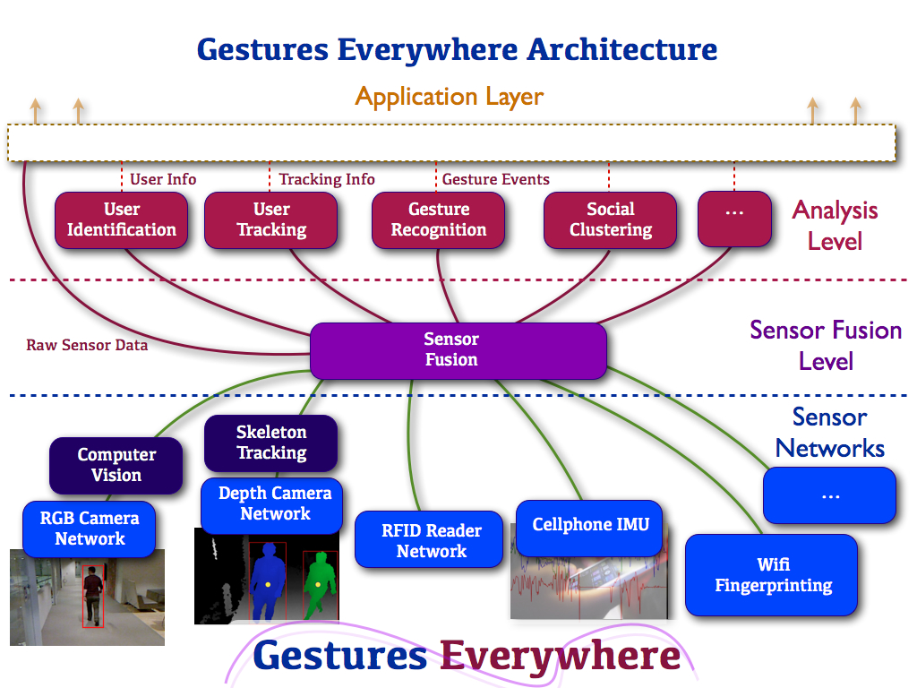 The <b>Gestures Everywhere</b> framework aggregates the real-time data from a wide range of heterogeneous sensors, and provides an abstraction layer through  		which other ubiquitous applications can request information about an environment or a specific individual.