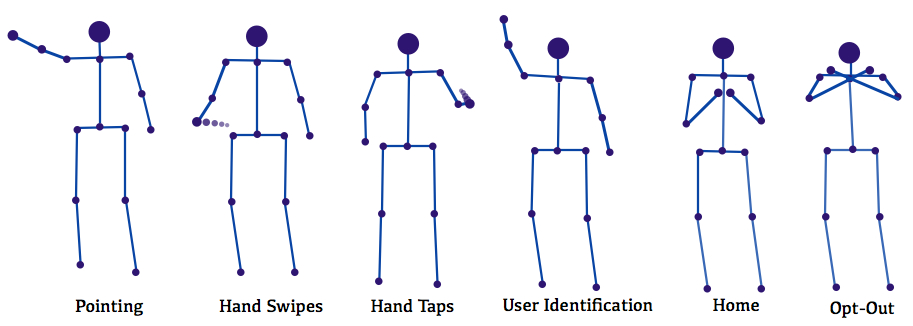 This images shows the <b>Gestures Everywhere</b> gestural vocabulary.  These are the subset of common gestures (such as pointing, swiping, etc.) that can be used 					to control the various displays around the Media Lab.  Users can also dynamically add their own gestures to the list of gestures that the <b>Gestures Everywhere</b> platform should detect.