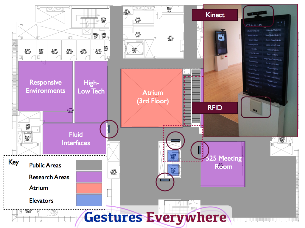 A map of the 5th floor of the MIT Media Lab, showing the location of four displays with sensors.  Each display features an RFID reader, a depth camera, and an RGB camera.   					The <b>GesturesEverywhere</b
